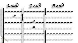 Как читать и записывать аккорды по табулатуре